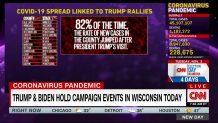 """Trump event in Wisconsin is """"mind-boggling"""" as cases soar, doctor says"""