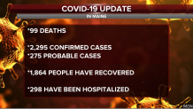 Maine CDC reporting 46 new cases of COVID-19, one new death