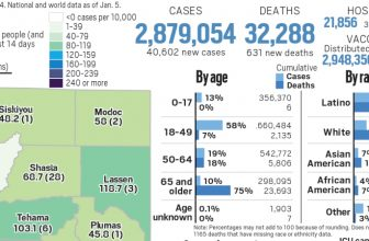 California 40,602 new cases, 631 new deaths and 354 fewer hospitalizations – Orange County Register